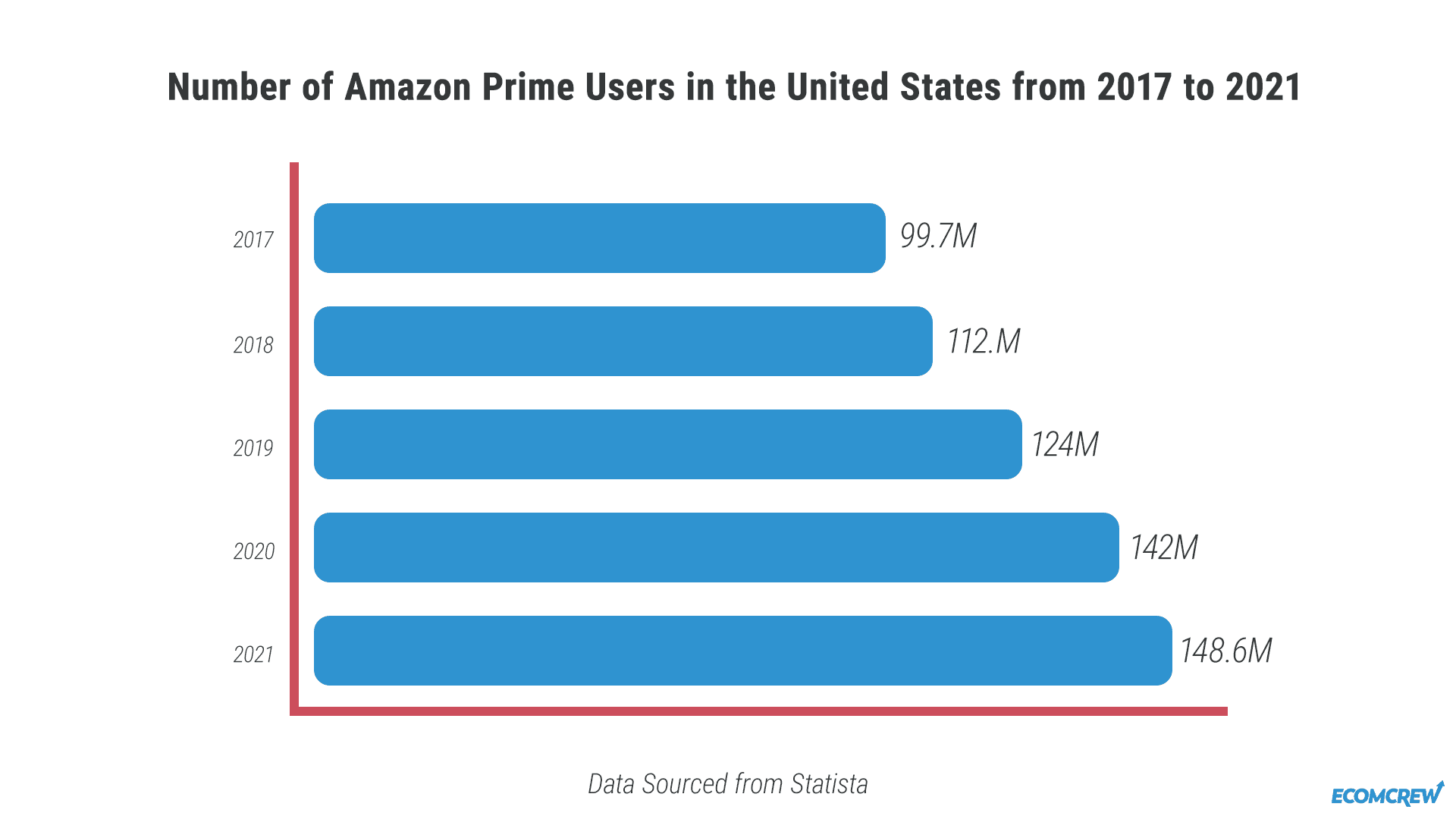 chart showing number of amazon prime users