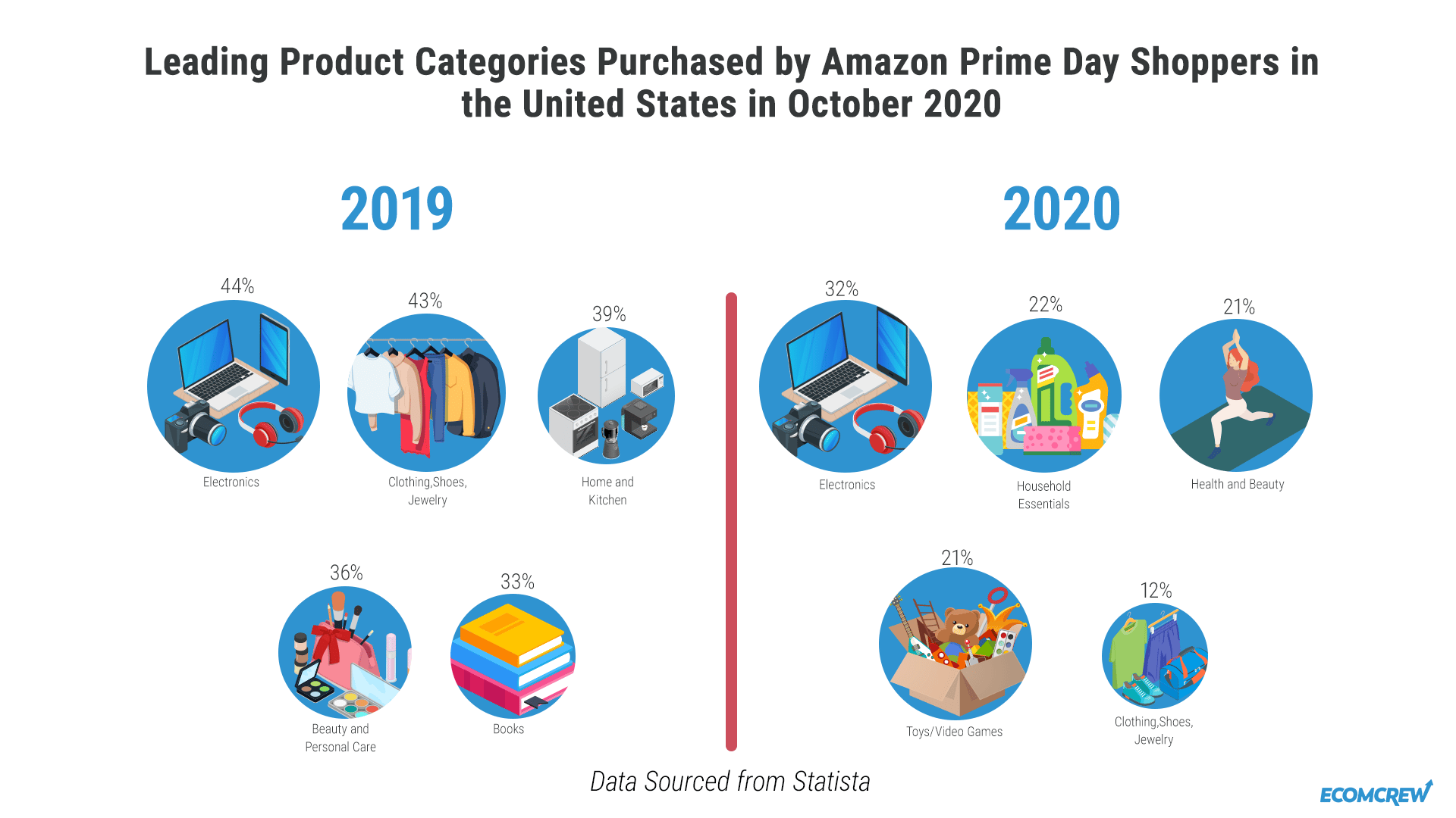 best prime day categories